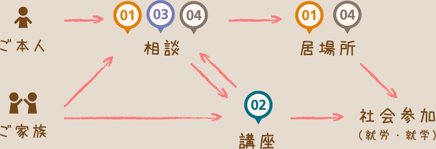 ご利用の流れと各事業部門の関係図